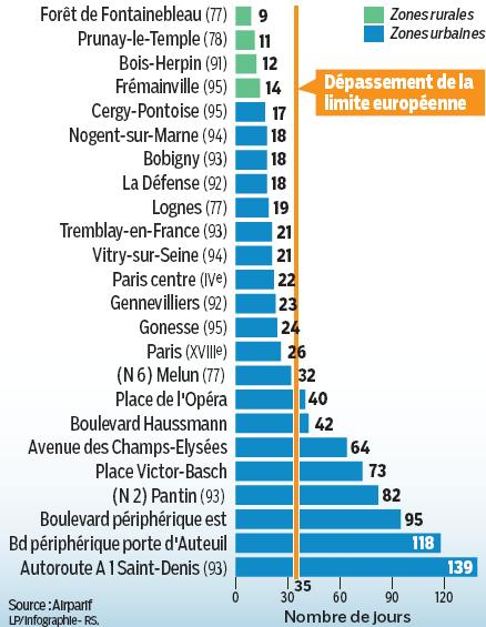 qualité de l'air ile de France